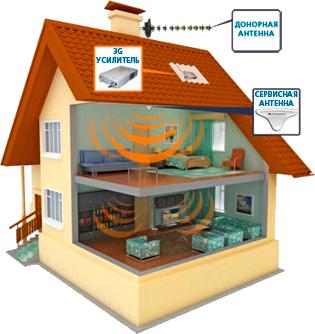 схема усиления gsm связи